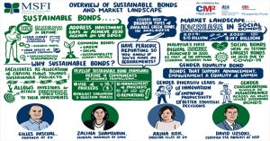 Sustainable Projects that can be funded through Bonds & Sukuk – International Case Studies